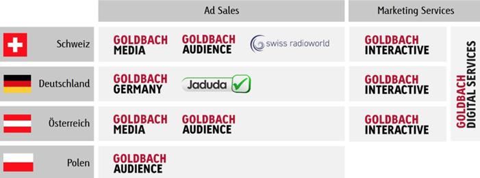Goldbach - Ströer übernimmt Aktivitäten von Goldbach in Polen