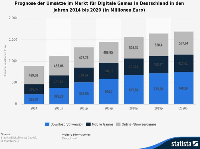 Digitale Games Deutschland - Wachstumsmarkt Mobile- und Browser-Games