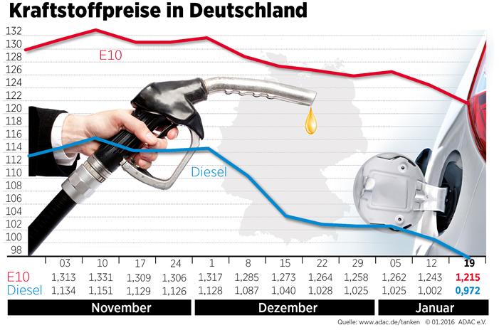 Kraftstoff Spritpreise fallen weiter