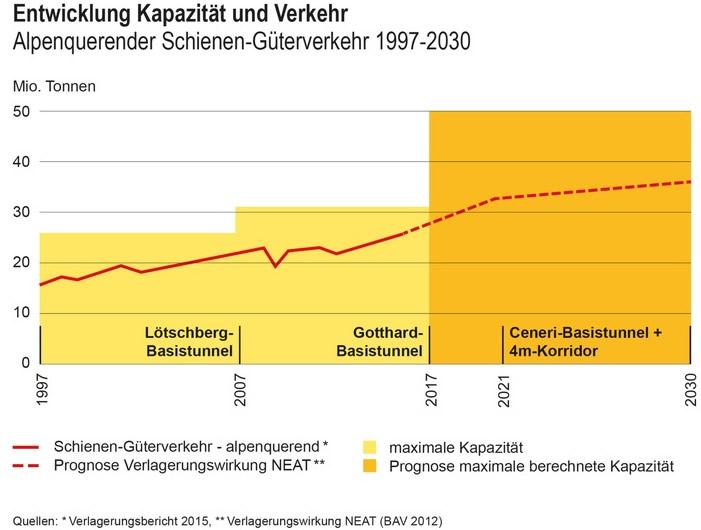 Bahn-Gueterverkehr Studie: Bahn bewältigt Güterverkehr über die Alpen