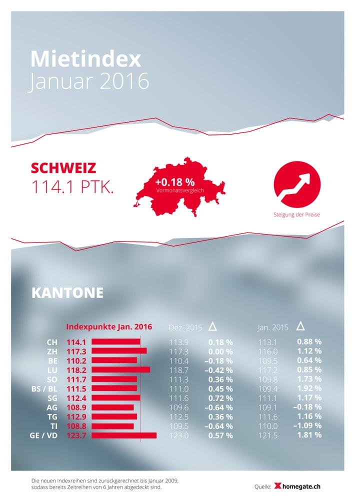 Photo of Mieten steigen in der Schweiz weiter an