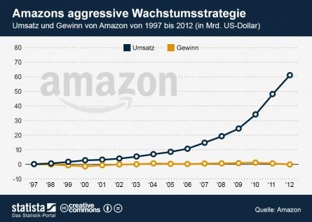 Photo of Amazon weiter auf Wachstum programmiert