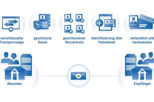 De Mail 310x205 - Elektronische Rechnungen erstellen – so funktionierts