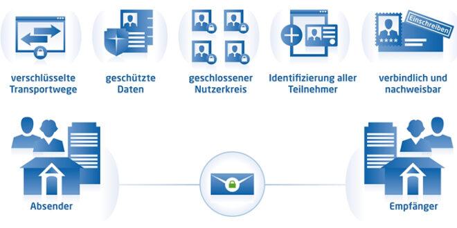 De Mail 660x330 - Elektronische Rechnungen erstellen – so funktionierts