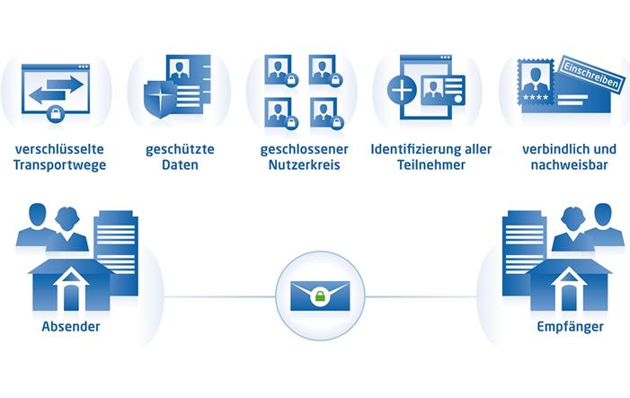 Photo of Elektronische Rechnungen erstellen – so funktionierts