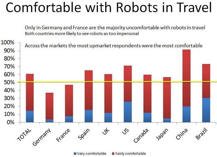 Roboter Urlaub - Studie: Reisende erwarten bis 2020 Roboter im Urlaub