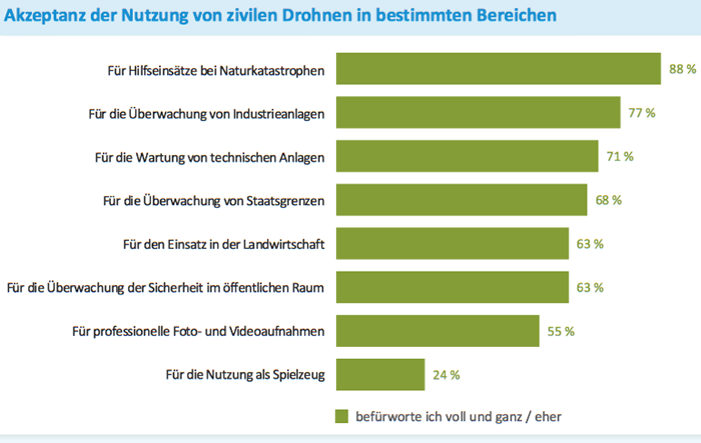 Akzeptanz-Drohnen Umfrage: Nutzen und Risiken von Drohnen