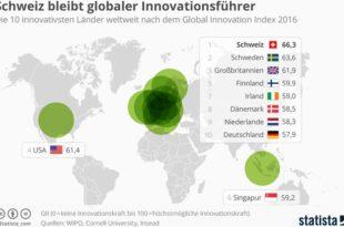 innovativste Laender 310x205 - Innovation: Europa liegt vorne, China holt auf