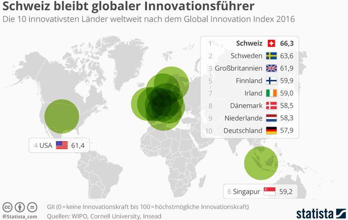 innovativste Laender - Innovation: Europa liegt vorne, China holt auf