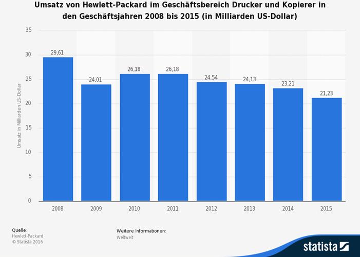Hewlett Packard Drucker - Druckermarkt: Digitalisierung ist eine Chance
