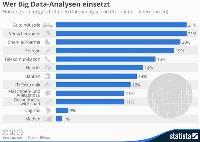 Big Data Analysen - Big Data Analysen – Wer setzt sie ein?