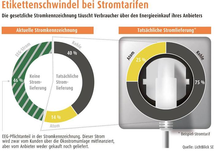 Stromherkunft Strom: Angaben zur Herkunft sind häufig nicht korrekt