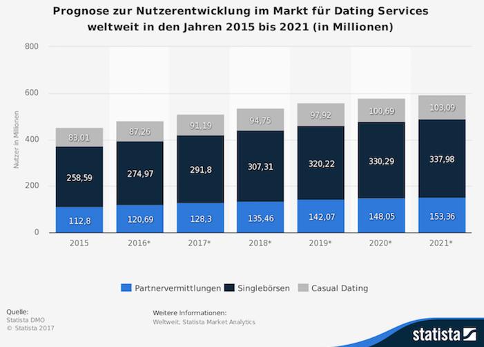 Dating Services - Vermittlung: Deutsche skeptisch gegenüber digitalen Dienstleistungen