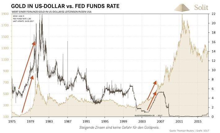 chance fuer gold yellen spielt ein sehr riskantes spiel - Goldpreis: Wie könnten zukünftige Entwicklungen aussehen?