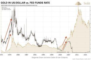 chance fuer gold yellen spielt ein sehr riskantes spiel 310x205 - Goldpreis: Wie könnten zukünftige Entwicklungen aussehen?
