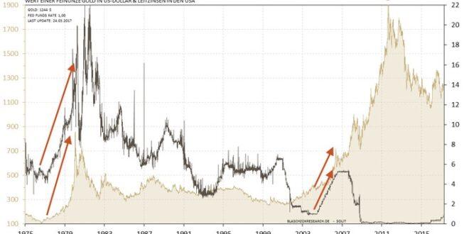 chance fuer gold yellen spielt ein sehr riskantes spiel 660x330 - Goldpreis: Wie könnten zukünftige Entwicklungen aussehen?