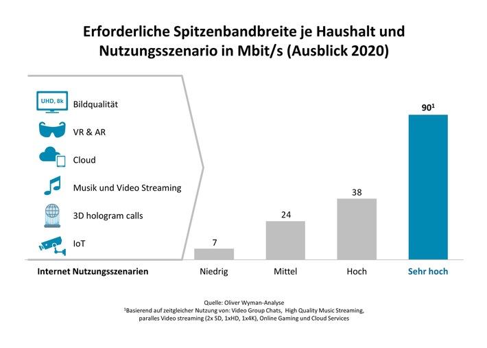 mobiles internet besser als glasfaser oliver wyman analyse zum ausbau von 5g in deutschland - 5G könnte Glasfasernetze ersetzen