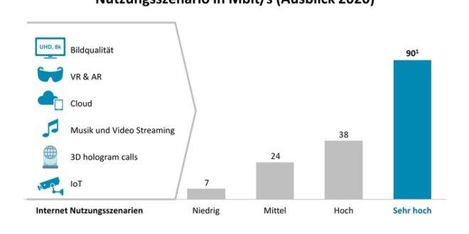 mobiles internet besser als glasfaser oliver wyman analyse zum ausbau von 5g in deutschland 660x330 - 5G könnte Glasfasernetze ersetzen