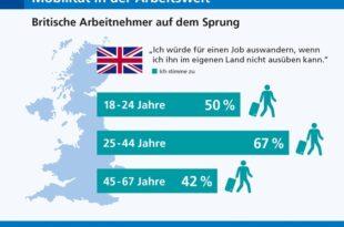 randstad arbeitsbarometer untersucht auswanderbereitschaft britische arbeitnehmer auf dem sprung 310x205 - Umfrage: Britische Arbeitnehmer auf dem Sprung