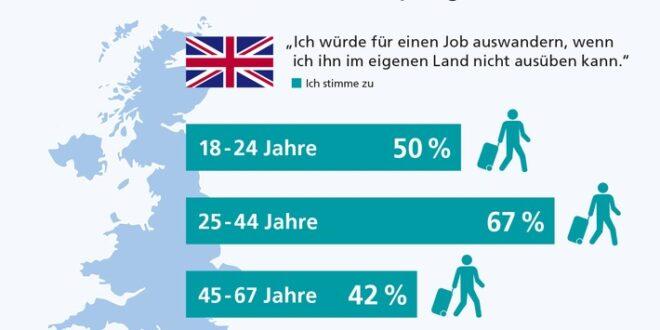 randstad arbeitsbarometer untersucht auswanderbereitschaft britische arbeitnehmer auf dem sprung 660x330 - Umfrage: Britische Arbeitnehmer auf dem Sprung