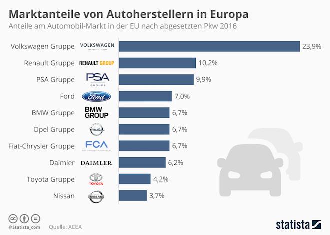 Marktanteile-Autohersteller-Europa PSA Peugeot Citroën: der zweitgrößte Autokonzern Europas