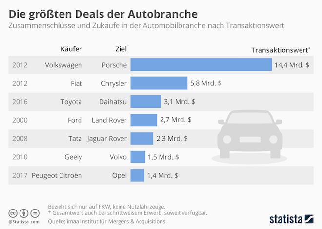 Mergers-Autobranche-PSA-Opel PSA Peugeot Citroën: der zweitgrößte Autokonzern Europas