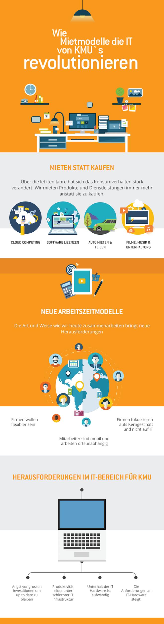 Mietmodelle Mieten statt kaufen: Immer mehr Firmen nutzen Mietmodelle