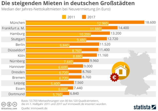 Mieten in Grossstaedten - Wohnen in Großstädten wird deutlich teurer