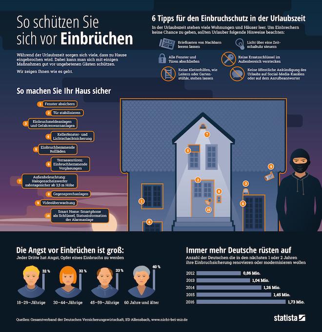 Schutz vor Einbruechen - Einbrecher haben Hochkonjunktur