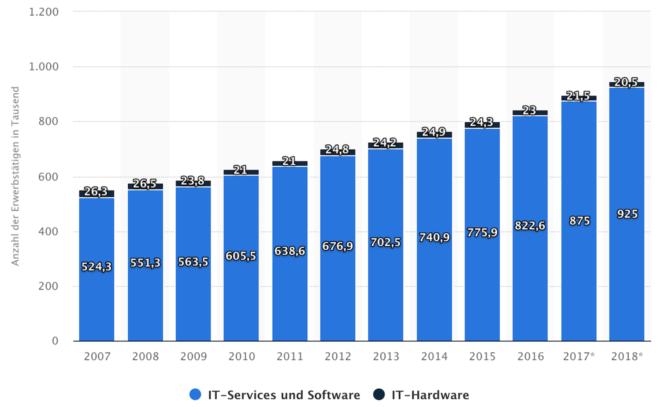 Nachfrage Programmierer - IT-Arbeitsmarkt – die Nachfrage an Programmierern steigt