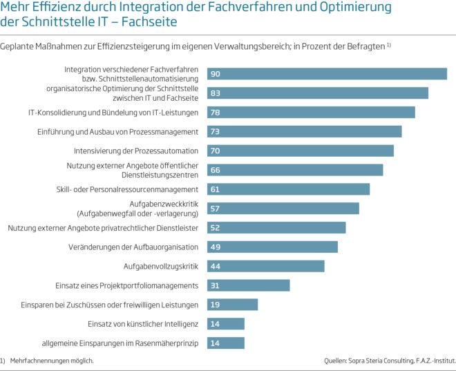 Verwaltung Effizienz - Studie: Öffentliche Verwaltungen starten Effizienzoffensive