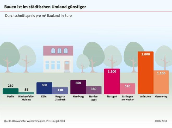Immobilien: Familien zieht es ins städtische Umland