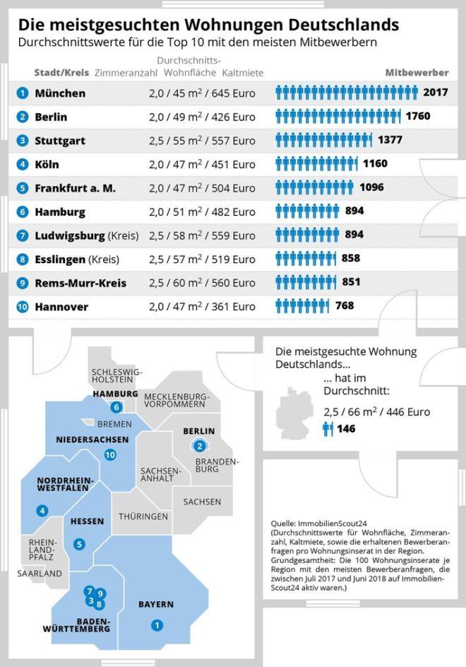 meistgesuchte-Wohnung-Deutschlands Die meistgesuchten Wohnungen Deutschlands
