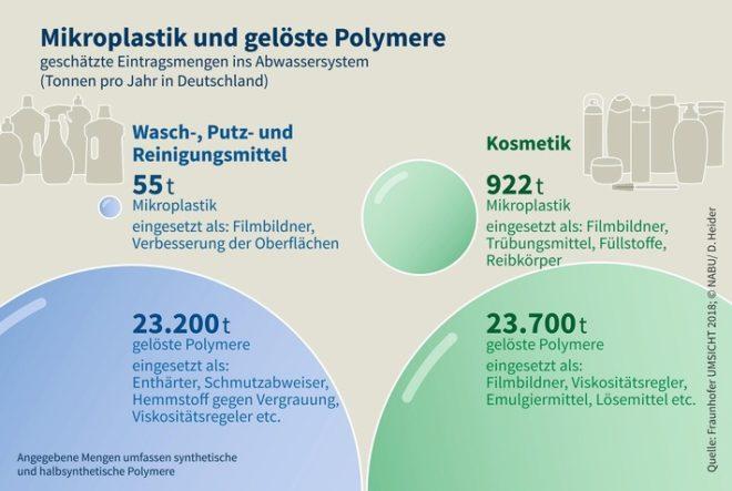 Mikroplastik - Studie: Enorme Mengen an Mikroplastik in Kosmetik