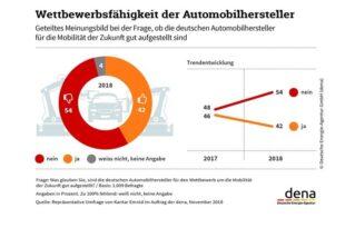 dena umfrage vertrauen in wettbewerbsfaehigkeit deutscher automobilhersteller sinkt 310x205 - Umfrage: Vertrauen in Wettbewerbsfähigkeit deutscher Automobilhersteller sinkt