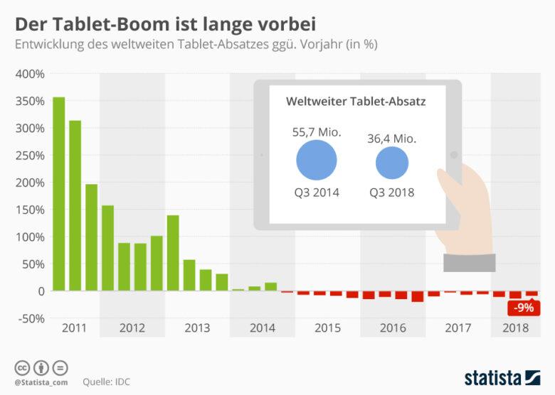 Verkauf Tablets - Der Tablet-Computer: seine Geschichte und seine Zukunft