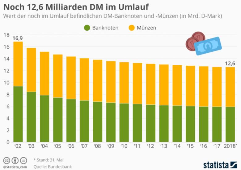 Deutsche Mark - Alte Liebe rostet nicht – Milliarden D-Mark sind noch im Umlauf