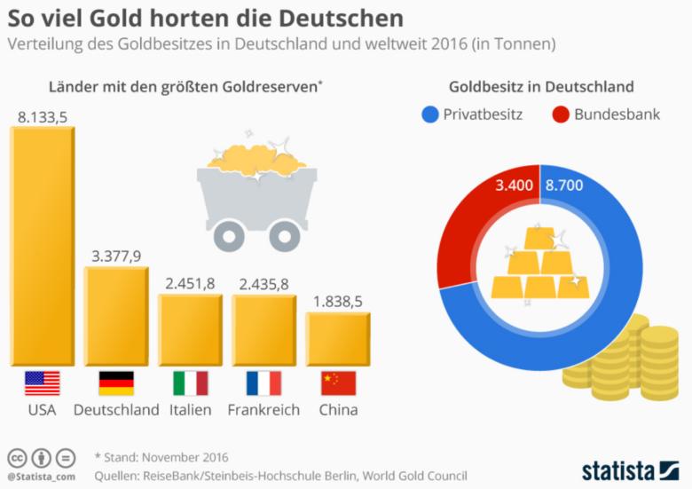 Gold Deutschland - Gold – die Krisenwährung für private Anleger