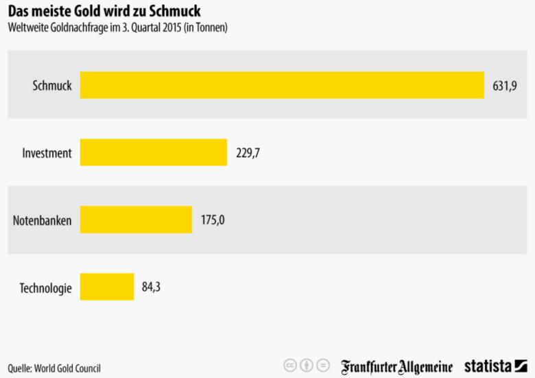Goldschmuck - Gold – die Krisenwährung für private Anleger