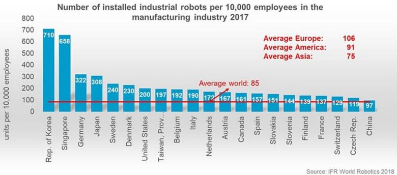 Roboterautomatisierung - Roboterautomatisierung - Großbritannien fällt zurück