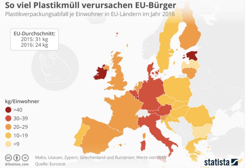 Plastikmuell EU - Plastik – von der Produktion bis zur Entsorgung ein Problem?