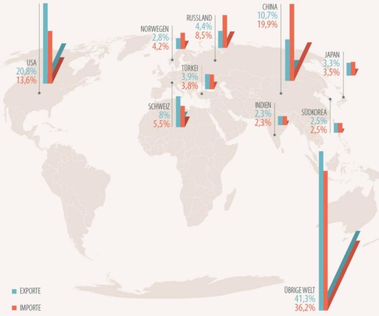 EU Export Import - Die EU und der Welthandel