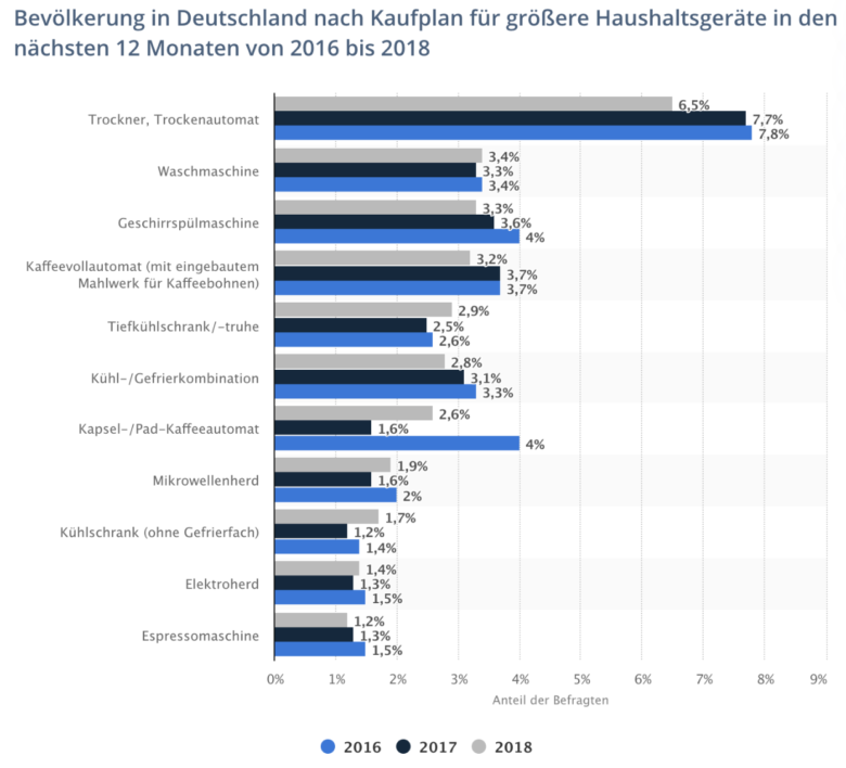 """Haushaltsgeraete kaufen - """"Weg werfen oder neu kaufen"""" – EU plant neue Regelung für Haushaltsgeräte"""