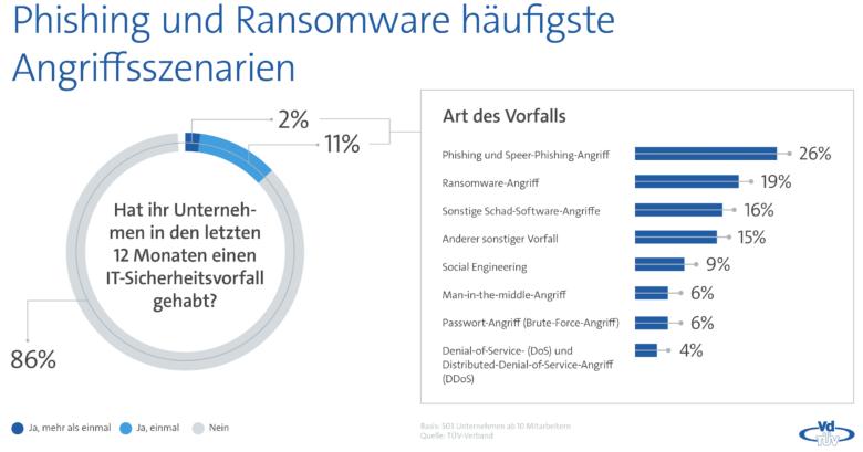 Ransomware - Studie: Unternehmen fordern strengere gesetzliche Vorgaben für IT-Sicherheit