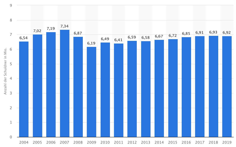 Anzahl der überschuldeten Privatpersonen in Deutschland von 2004 bis 2019 - Die Verschuldung der deutschen Haushalte und die Konsequenzen daraus