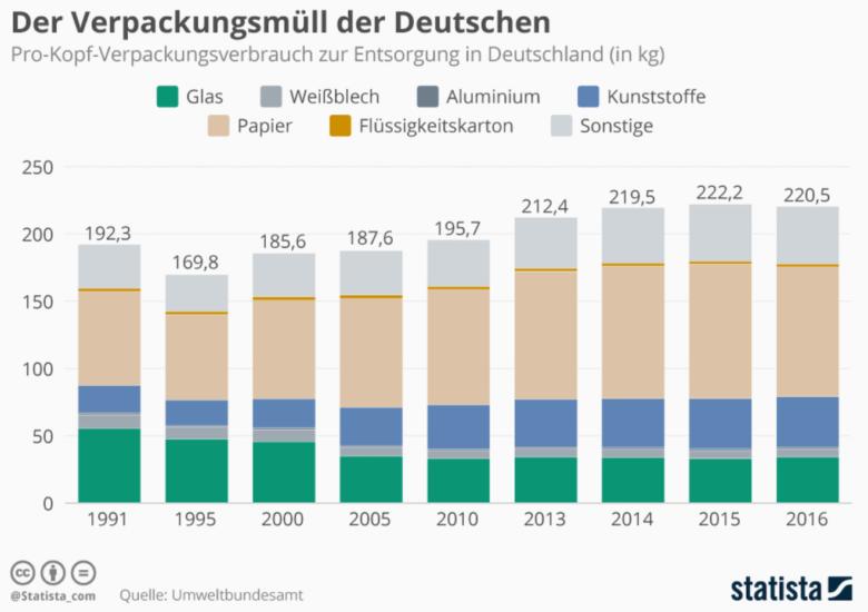 Verpackungsmuell Deutschland - Verpackungsmüll - trotz neuem Gesetz auf Rekordhöhen