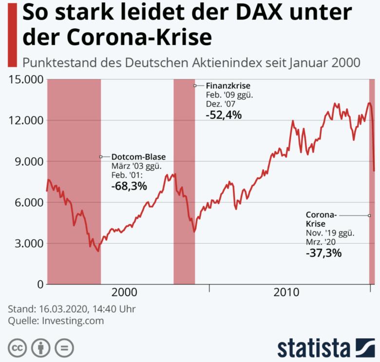 Dax Corona - Corona-Schock: Szenarien und Risiken für die Börsen