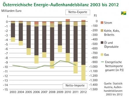 Energie_Aussenhandelsbilanz_Oesterreich