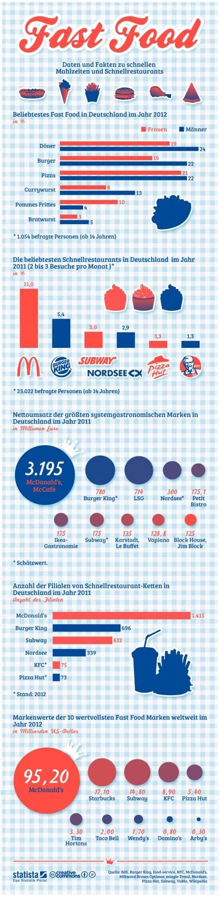 Fastfood in Deutschland