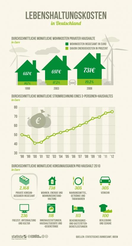 Lebenshaltungskosten Energiekosten als Preistreiber der Lebenshaltungskosten in Deutschland